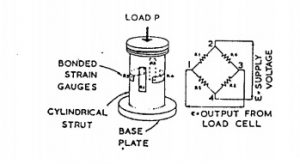Strain gauged load cell
